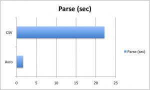 Avro vs CSV parsing time